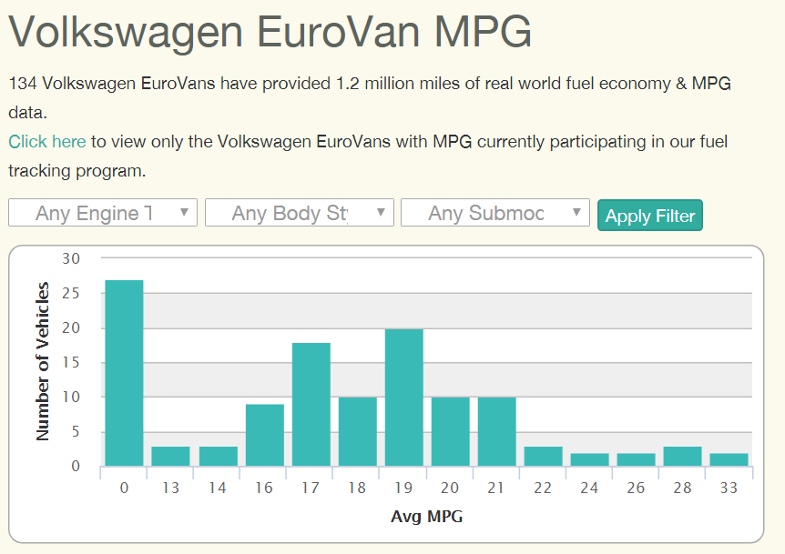 Eurovan MPG stats from Fuelly.com